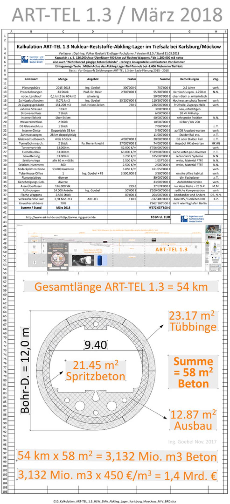 nur kleine Anpassungen in der ART-TEL 1.3 Kalkulation - Preis bleibt bei 10 Mrd. EUR - für BGE GmbH Peine - für BFE Berlin