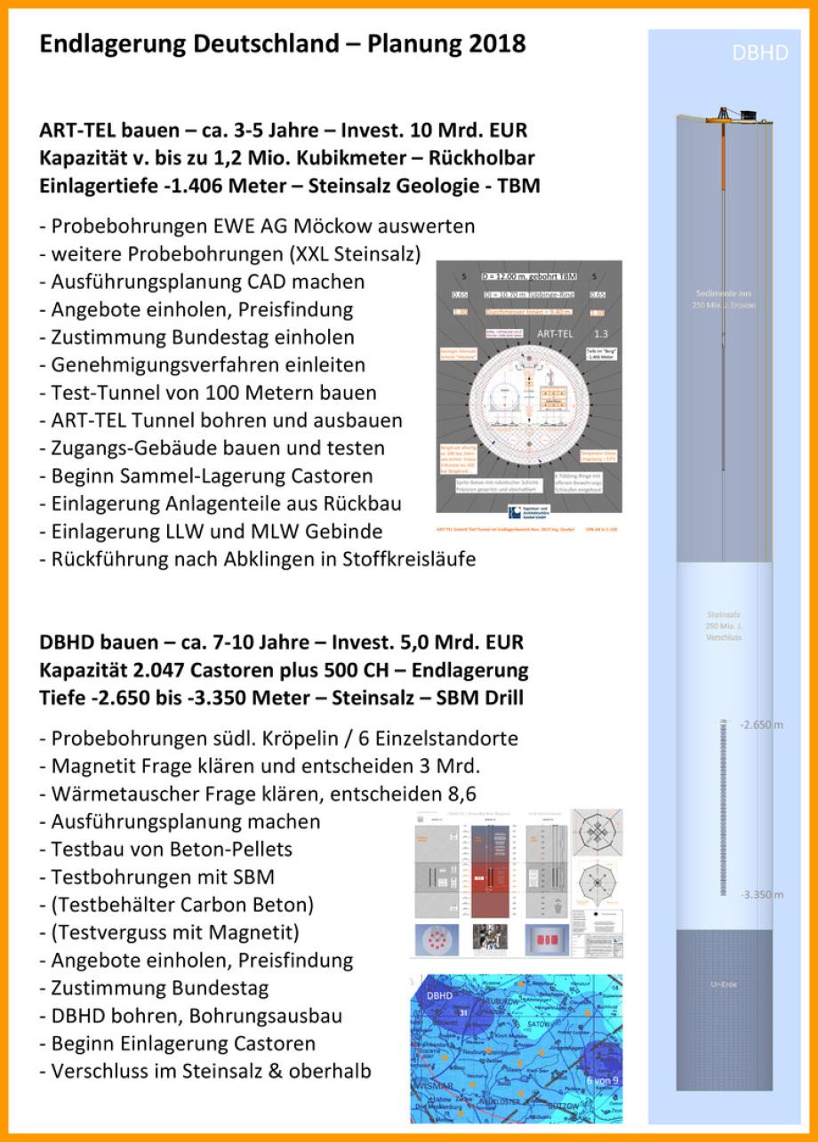 Endlager-Deutschland_Planung_Ing_Goebel_ART-TEL_DBHD_Kroepelin_Moeckow_Atommüll-Endlager_BGE_GmbH