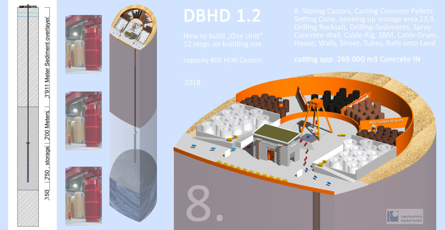 DBHD nuclear repository building site plan Germany - Deep Big Hole Disposal Deepest Safest - done by SBM drill