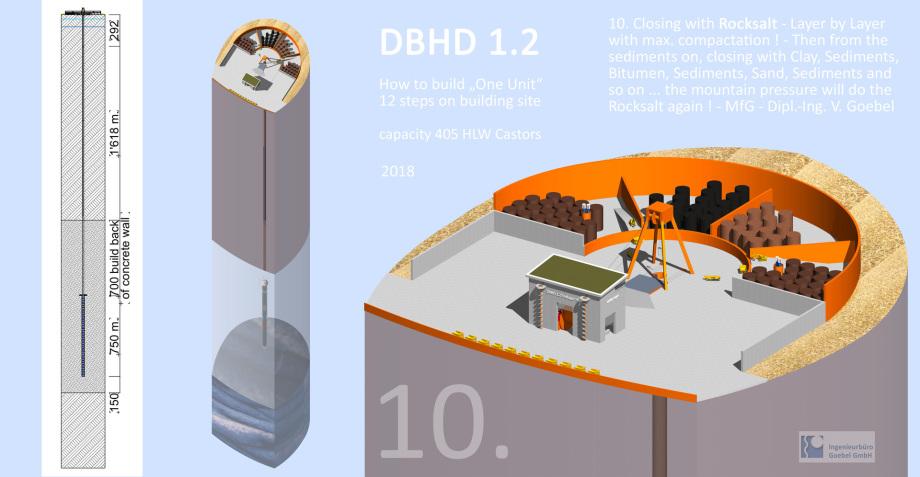 DBHD Castor Einlagerung - 12 Baustellenbilder für M-V, für BGE GmbH für BFE Berlin für Deutschland für die Welt - Steinsalz Geologie
