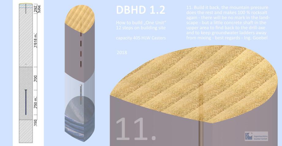 Nur DBHD Endlager kann vollwertigen makellosen Verschluss - only DBHD can do real closure by mountain pressure on rocksalt