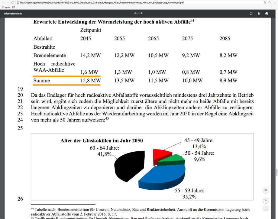 Nachzerfalls-Wärmeleistung-HLW Deutschland wurde im Juni 2016 noch mit 15,7 MW angegeben - jetzt im April 2018 gibt das BFE Berlin 82 MW an !!!