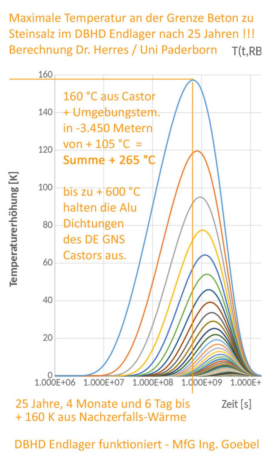 Temperatur-Maximum im DBHD Endlager ist nach etwa 25 Jahren zu erwarten südl_Kröpelin_Glasin_Retschow_Heiligenhagen_Züsow_Madsow_  Neuburg_Steinhausen_Jürgenshagen_Jabelitz_Bernitt_Babst