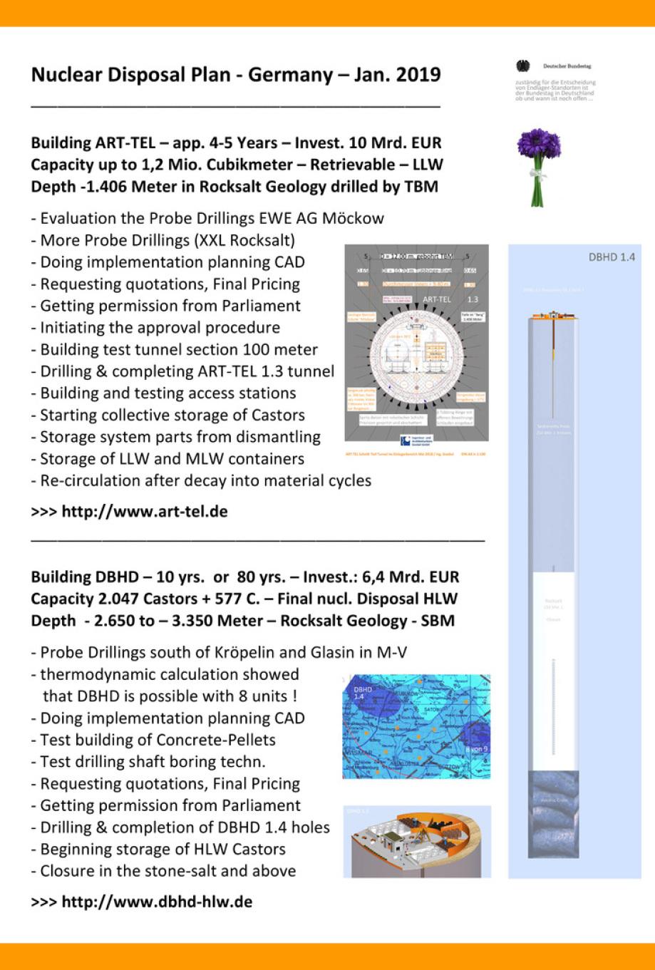Endlager Planung Deutschland und Schweiz - Atommüll - leicht, mittel und hoch radioaktive Reststoffe