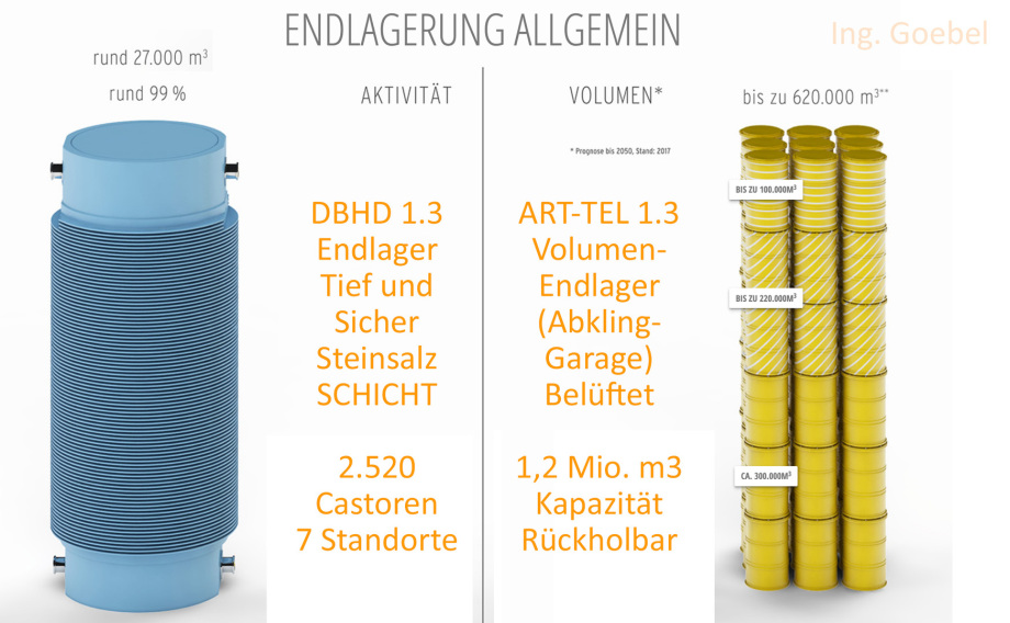 Endlagerplanung DBHD und ART-TEL beziehen sich auf die tatsächlichen Bedarfe der BRD Volker Goebel Endlager