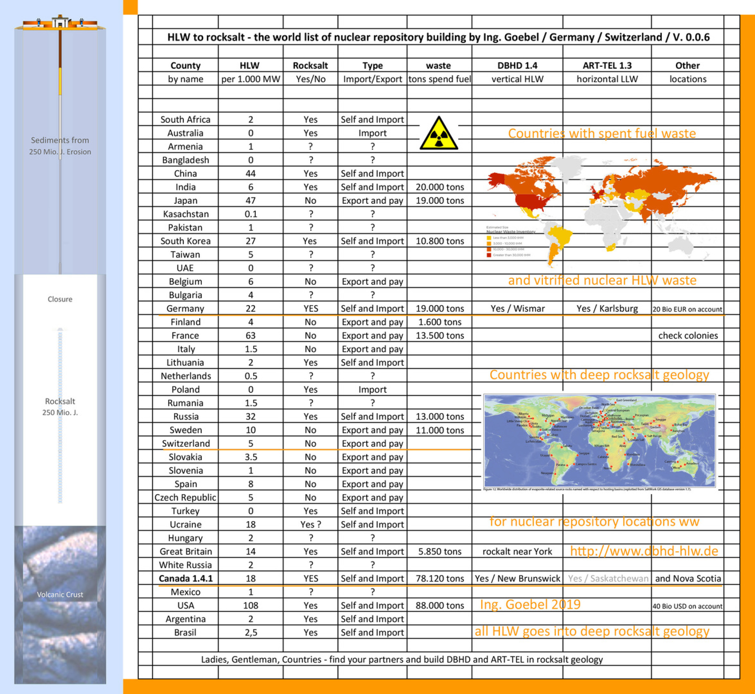 world nuclear repository list - world nuclear waste disposal
