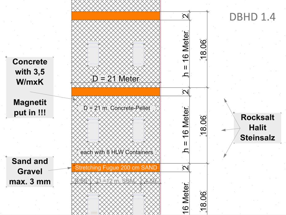 Detail_DBHD_1.4_storage_EN_conrete_Castors_Sand_Rocksalt Deep Borehole Disposal Deep Big Hole Disposal Tiefe Bohrlochlagerung