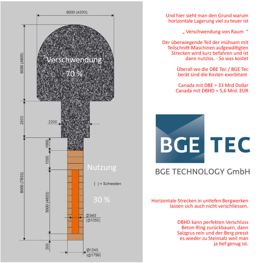 Bad planning by DBE Tec / BGE Tec - the BSK3 and BSKV System is just a waste of space - Project cost explode with DBE Tec BGE Tec - do not build like this