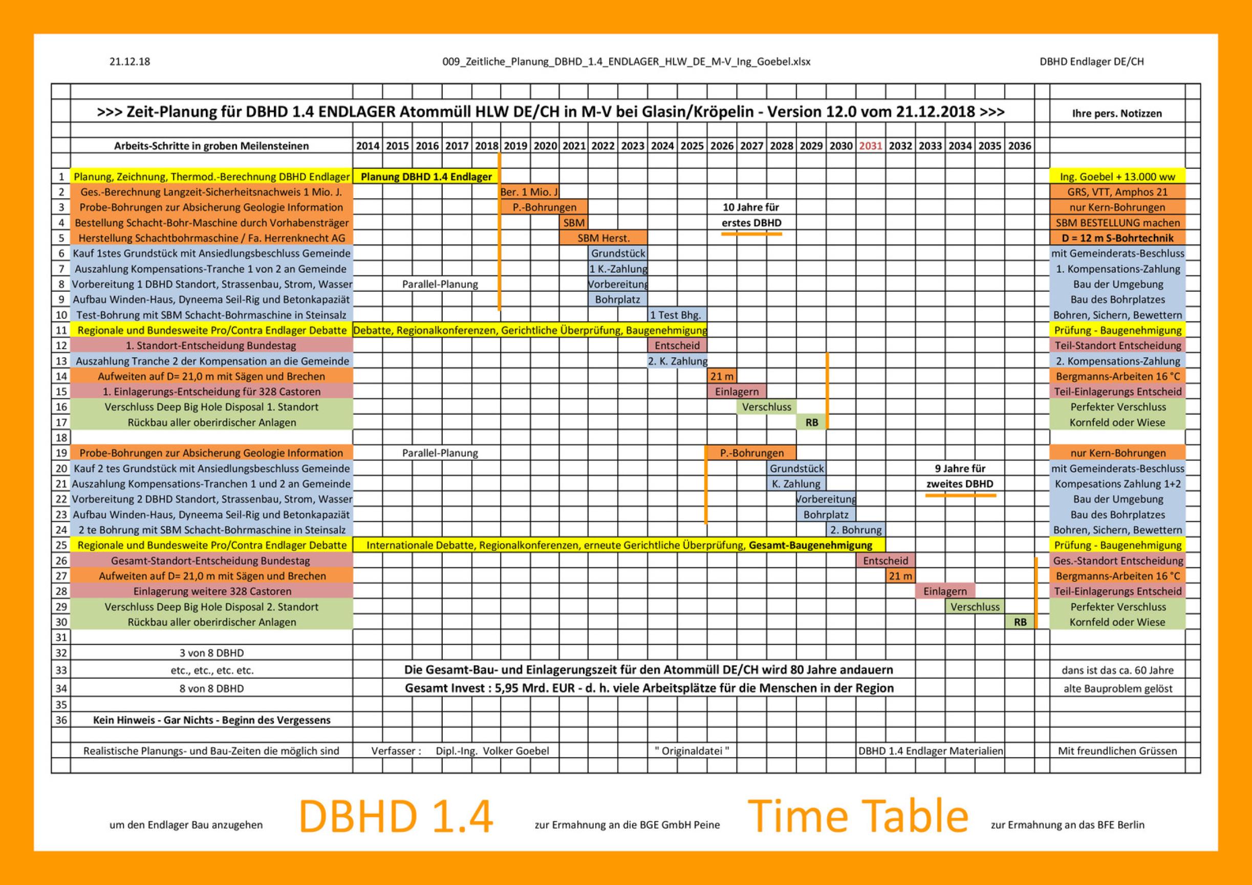 Vorschau_009_Zeitliche_Planung_DBHD_1.4_ENDLAGER_HLW_DE_M-V_Ing_Goebel