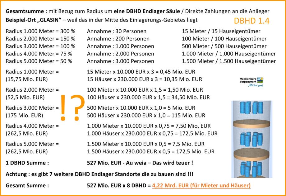 12_Redliche-Kompensations-Zahlungen_DBHD_Endlager