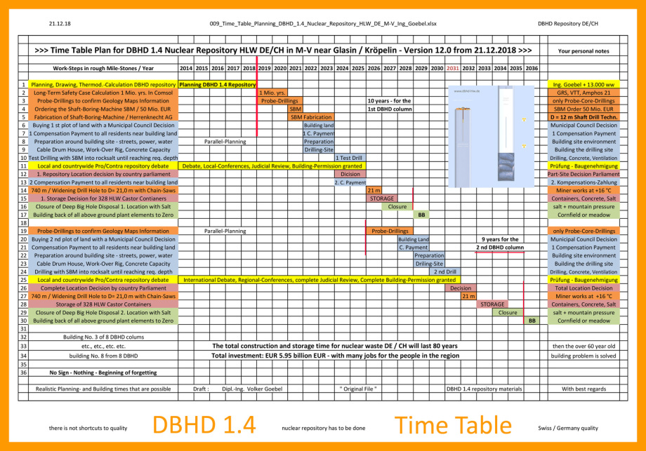 Time Table to build DBHD - the first years - we are 5 years on the way now