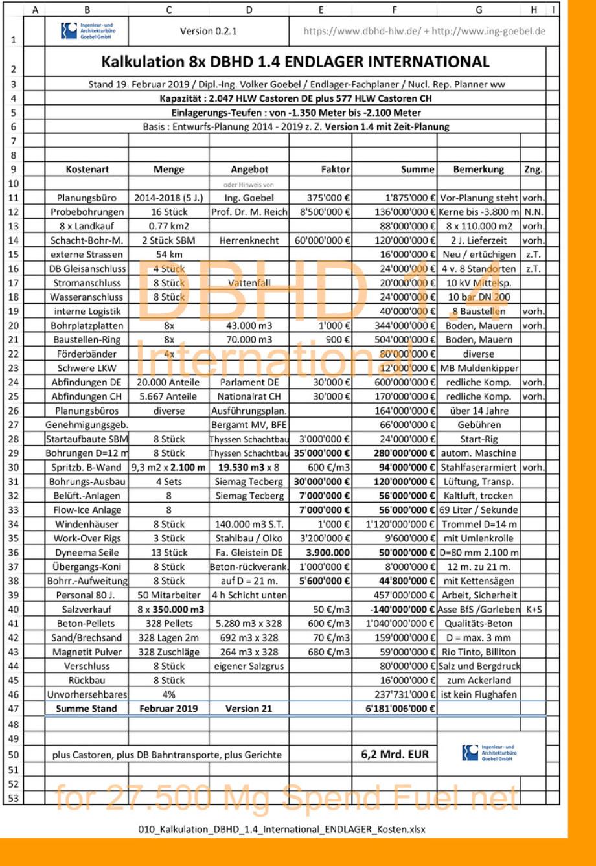 Kalkulation DBHD 1.4 International Endlager am Beispiel DE CH