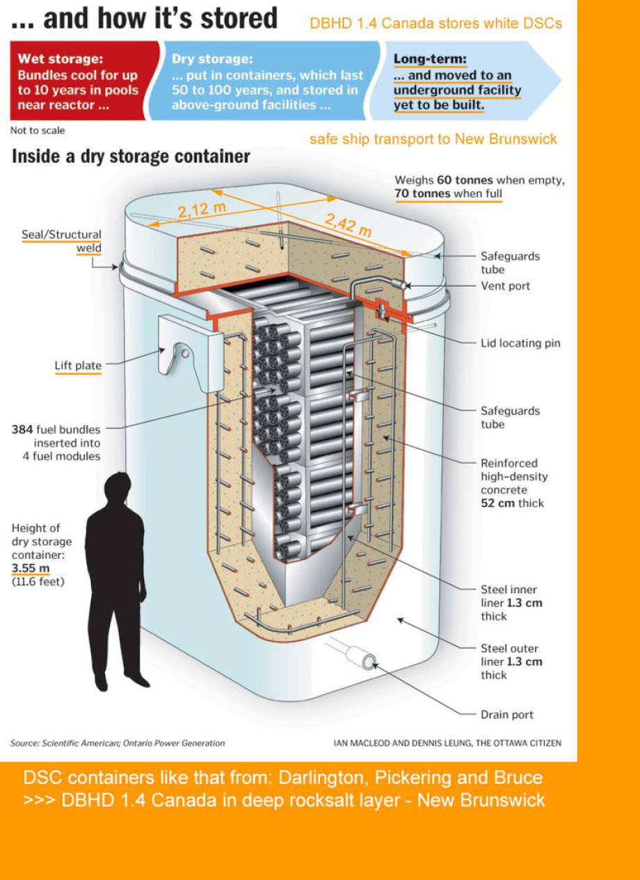 Canadas dry strorage DSC's under examination for DBHD 1.4 Canada nuclear repository