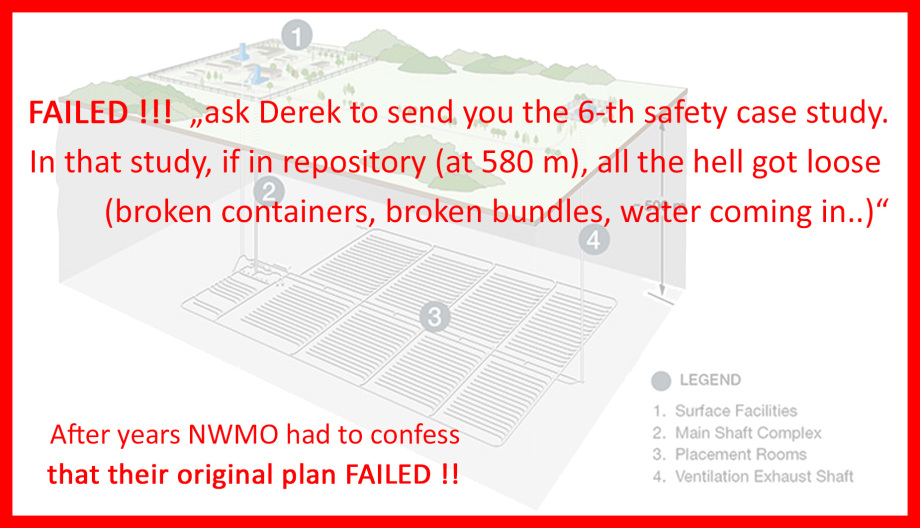 NWMO Canada is in heavy trouble - the safety case calculations showed that the horizontal repository system Generation 0.1 FAILED COMPLETELY !!!