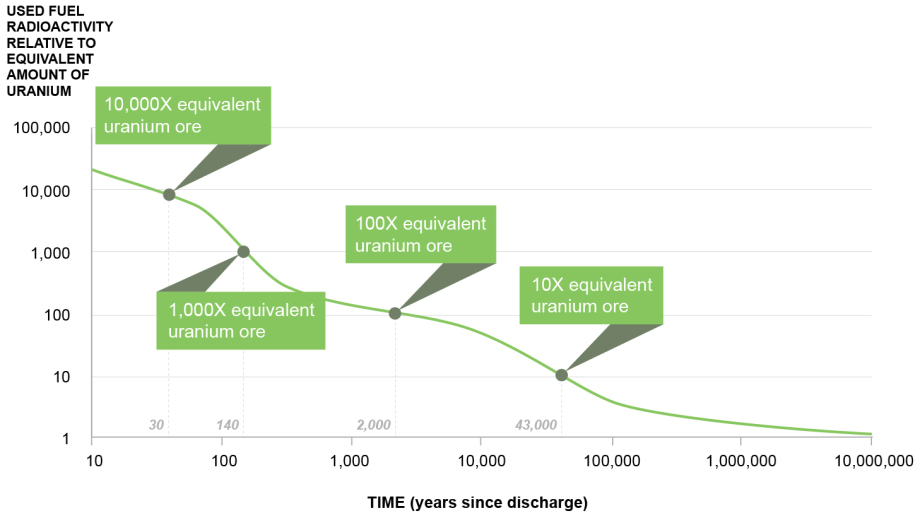 Decay of radiation over time - but there is also IOD 129 and toxic dangers