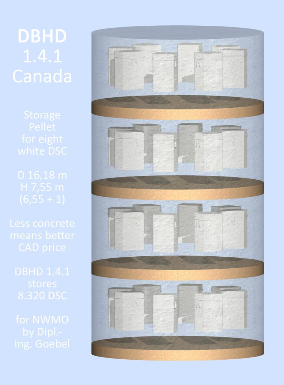 >>> Storage Pellet for DBHD 1.4.1 Canada nuclear repository Diameter = 16,18 meter / Concrete pellet height = 6,55 meter Sand is layer = 1 m. high / 1.203 m3 concrete / 8 DSCs/pellet