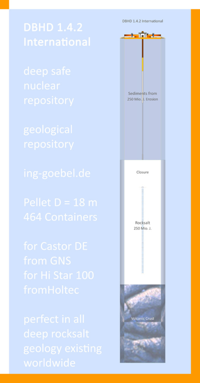 Endlager DBHD - Nuclear Repository DBHD - Geological Storage of nuclear high level waste - DBHD 1.4.2 International