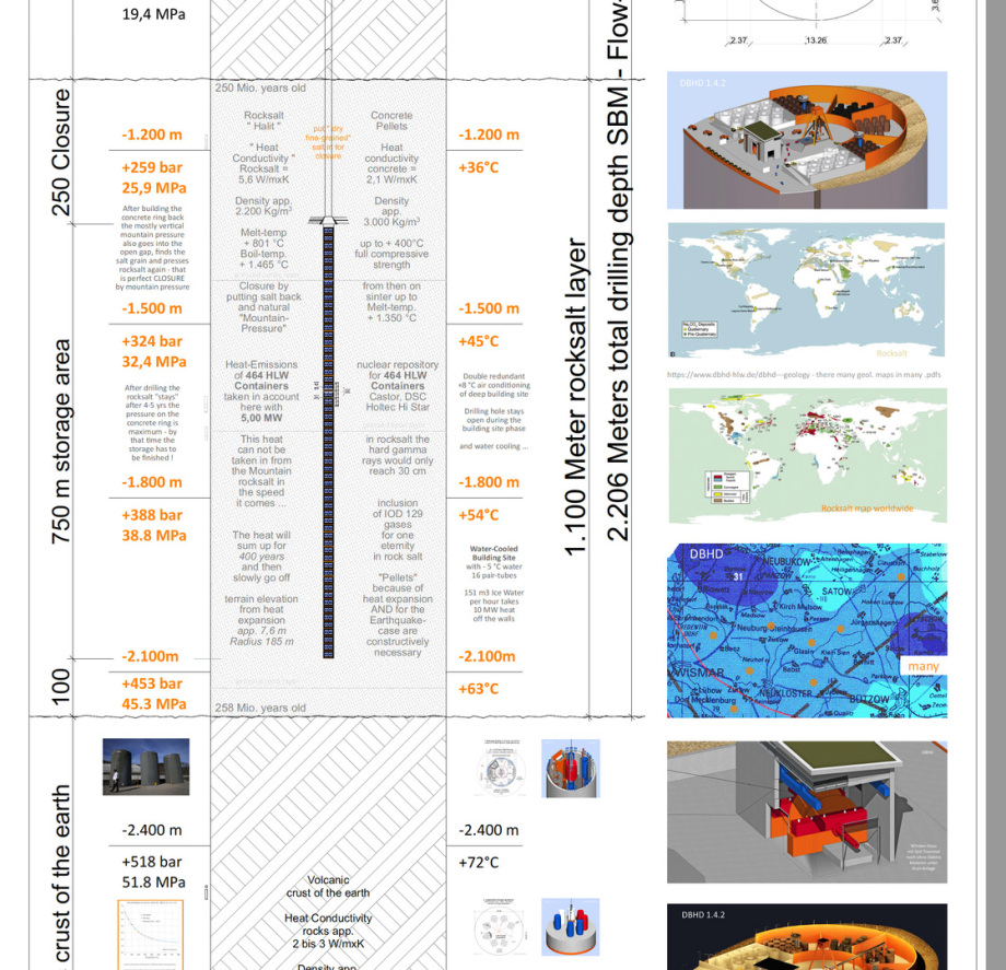 nuclear repository plan DBHD 1.4.2 - geological deep big hole disposal in rocksalt layer geology 2-3 by Ing. Goebel