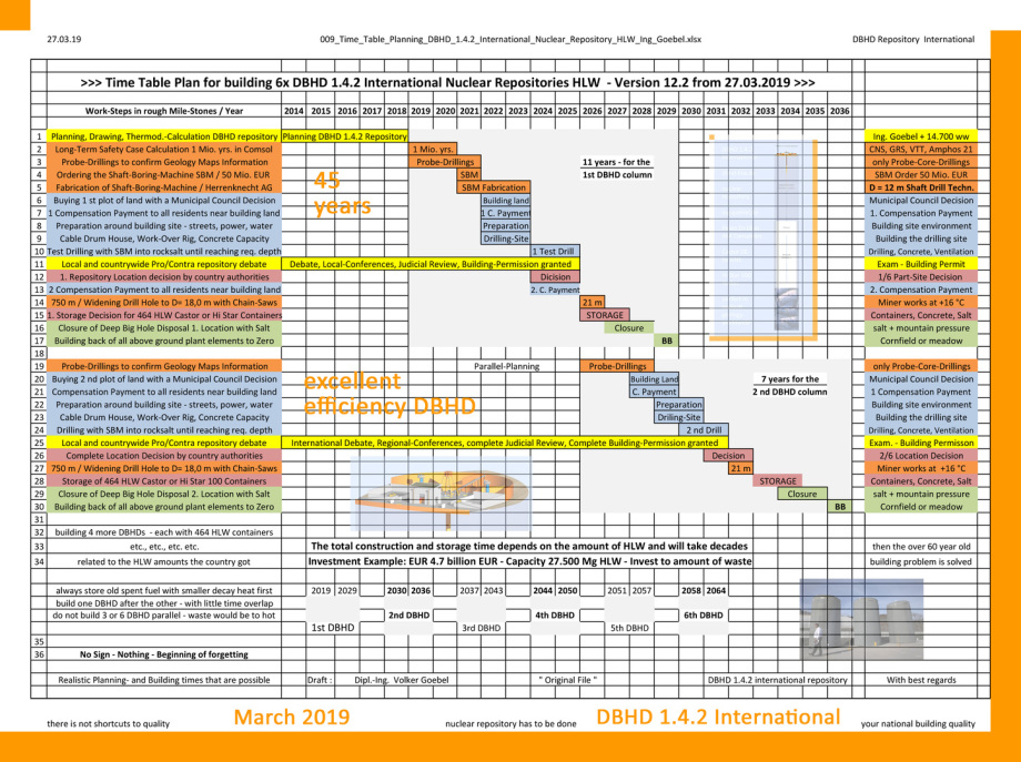 Zeitplanung für DBHD Endlager - Start mit älteren, kühleren Castoren - Time Table for DBHD nuclear repository (start with old and colder containers)