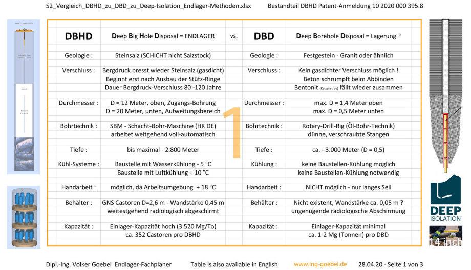 01_52_Vergleich_DBHD_zu_DBD_zu_Deep-Isolation_Endlager-Methoden-Dipl.-Ing. Volker Goebel