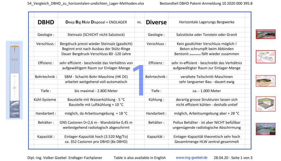 01_54_Vergleich_DBHD_zu_horizontalen-undichten_Lager-Methoden-Dipl.-Ing.-Volker Goebel