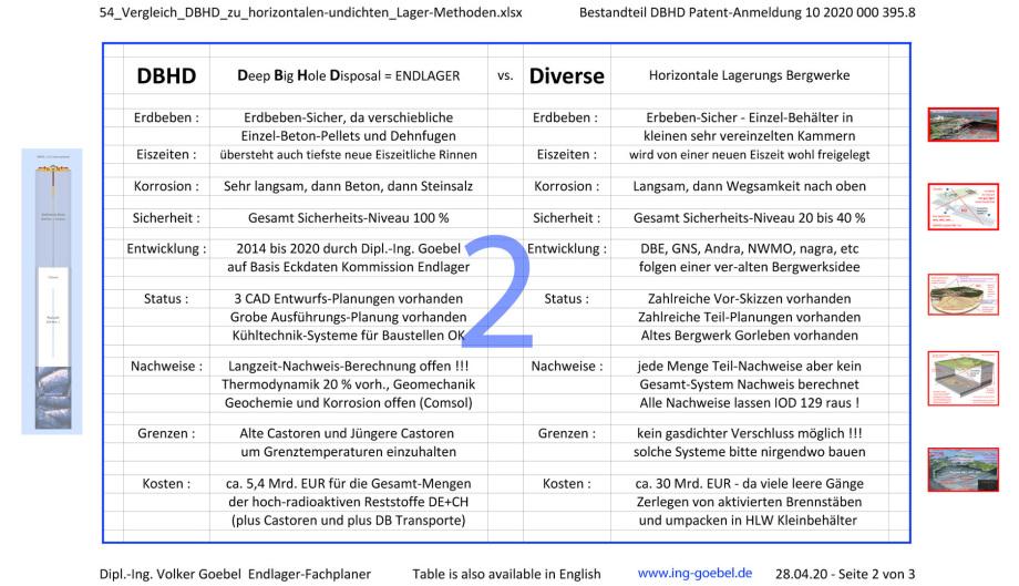 02_54_Vergleich_DBHD_zu_horizontalen-undichten_Lager-Methoden-1