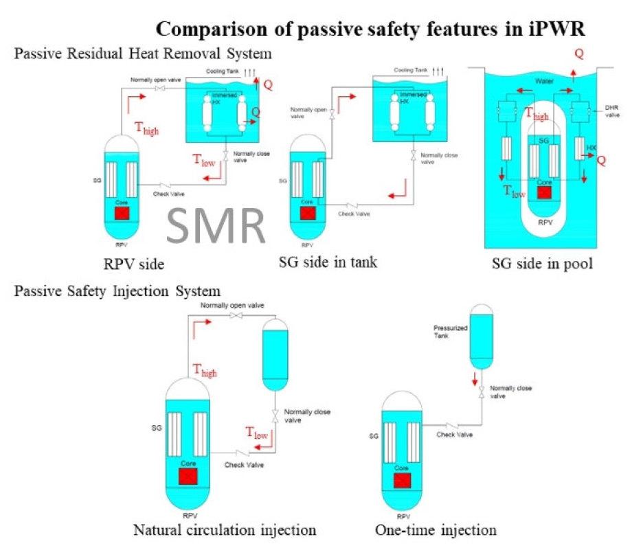 Vergleich von Sicherheits-Relevanten Bauarten für kleine Druckwasser-Reaktoren