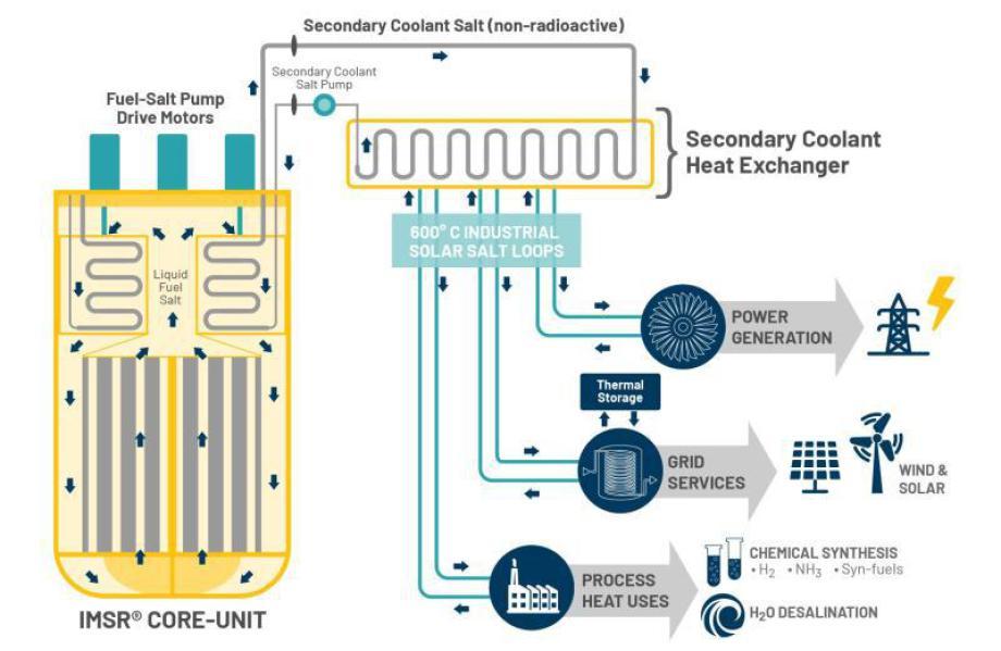 Prinzip Skizze Molten Salt Reactor - aus NY / USA