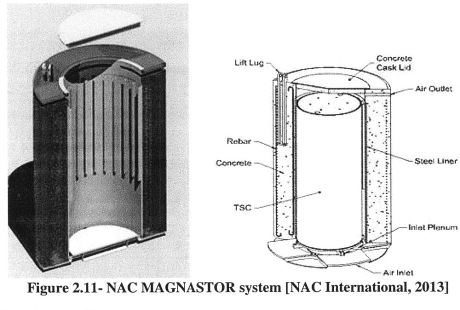 MAGNASTOR HLW Trocken-Lagerungs-Behälter hat Laschen die aus der Beton-Hülle herausschauen