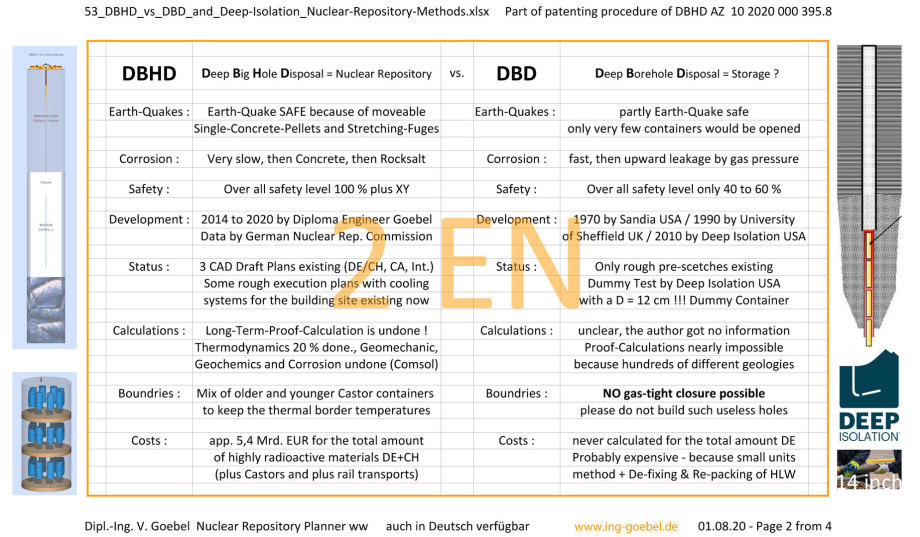 >>> scientifically based, but easy to read comparison between DBHD (from Germany) and old DBD (from Berkley) - as a Poster file .jpg - Finally in an english version - #GDF #DBHD #vs #DeepIsolation #Germany #vs #Berkley
