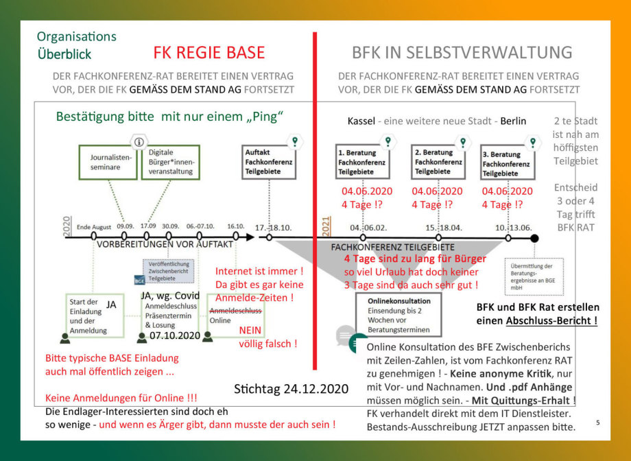 Vorschlag zur Güte - Organisations Überblick zur FK - BFK
