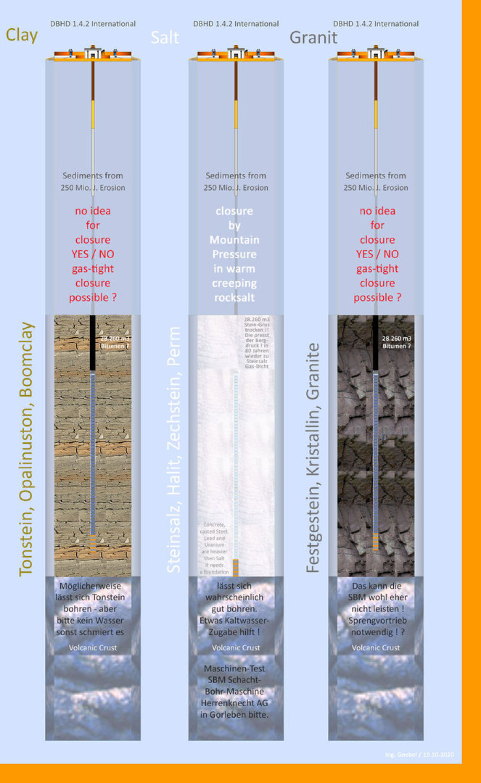 Direkt über den Beton-Pellets würde das Bitumen in den ersten 400 Jahren zu warm werden und schmelzen - Abstand notwendig