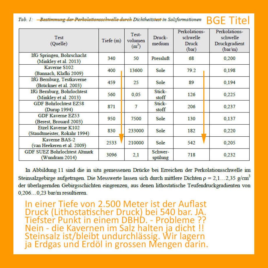 """Existente Kavernen die vor Befüllung durch """"abdrücken"""" von IFG und anderen geprüft wurden - Eine Liste - die dann durch Überschriften von BGE Nazis instrumentalisiert wurde."""