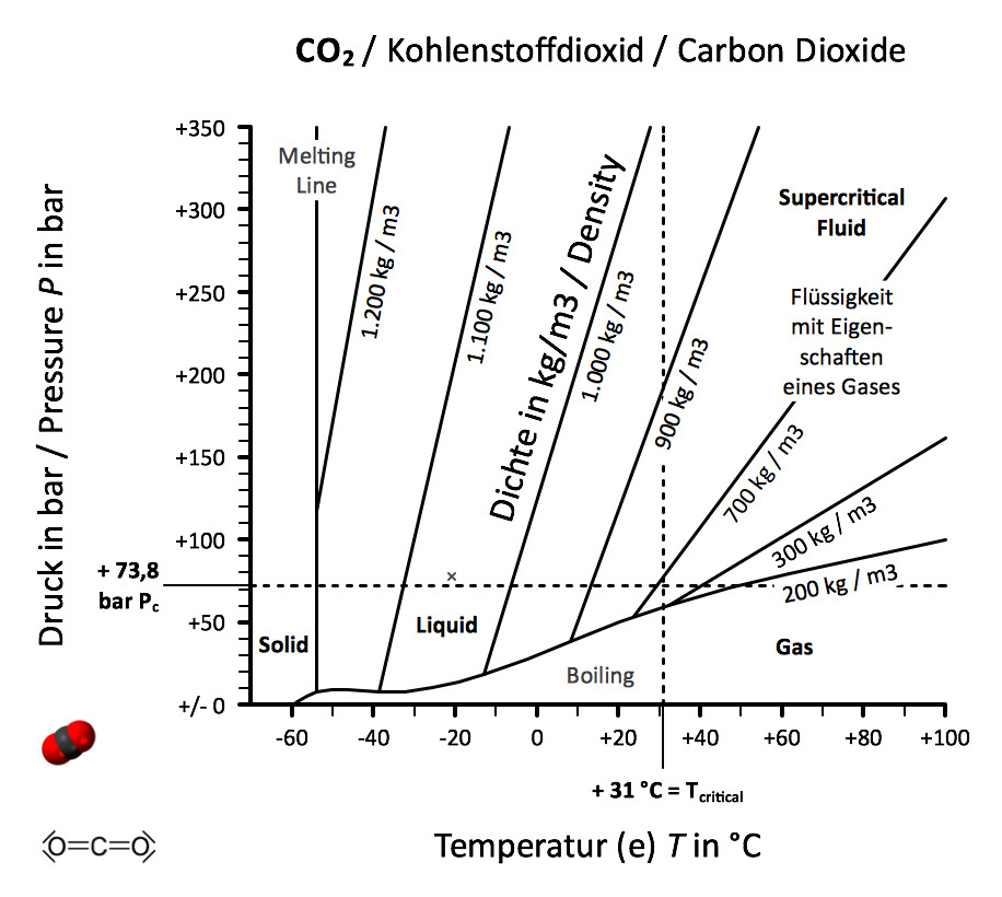 >>> CO2 chart contains DENSITY - this comes from an English chemistry book - found in India - redrawn and translated by a German - #CO2 #Chart #England #India #Germany