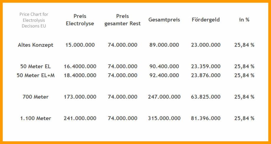 >>> Tabelle_Entscheidungs-Hilfe-Schacht-Tiefe-Entscheidung - #Table #Prices #Depth #DE #EU #Shaft #Decision