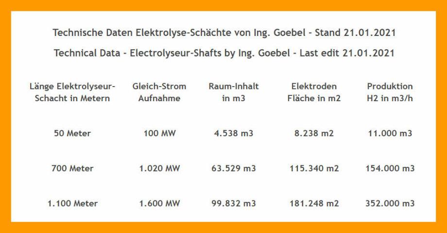 >>> Technische Daten Elektrolyseur-Schächte von Ing. Goebel >>> Technical Data Electrolyseur-Shafts by Ing. Goebel #Electrolyseur #EletrodeSurface #Capacity #Depth