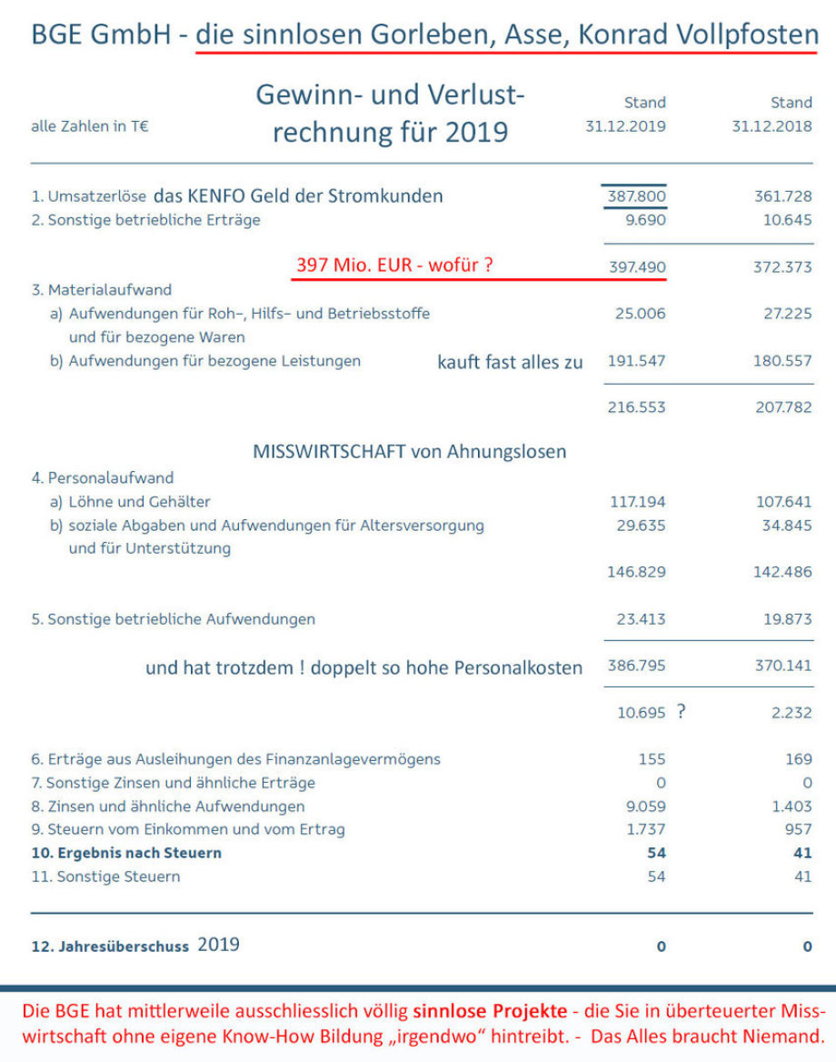 """>>> G+V der BGE GmbH Peine - Die BGE hat mittlerweile ausschliesslich völlig sinnlose Projekte - die Sie in überteuerter Misswirtschaft ohne eigene Know-How Bildung """"irgendwo"""" hintreibt. - Das Alles braucht Niemand. - #BGE #Sinnlos"""
