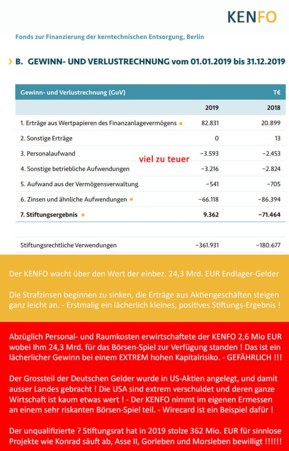 G+V Kenfo 2019 - Der KENFO wacht über den Wert der einbez. 24,3 Mrd. EUR Endlager-Gelder  Die Strafzinsen beginnen zu sinken, die Erträge aus Aktiengeschäften steigen ganz leicht an. - Erstmalig ein lächerlich kleines, positives Stifungs-Ergebnis !   Abzü