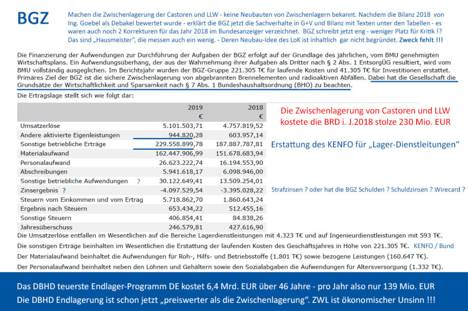 >>> G+V der BGZ für 2019 - Erhielten 223 Mio. EUR für Lager-Dienstleistungen - Deren Buchhaltung wurde besser - Das sind Hausmeister die auch mal etwas messen - #Bilanz #BGZ #Schlafen #Amateure #Terroranschlag