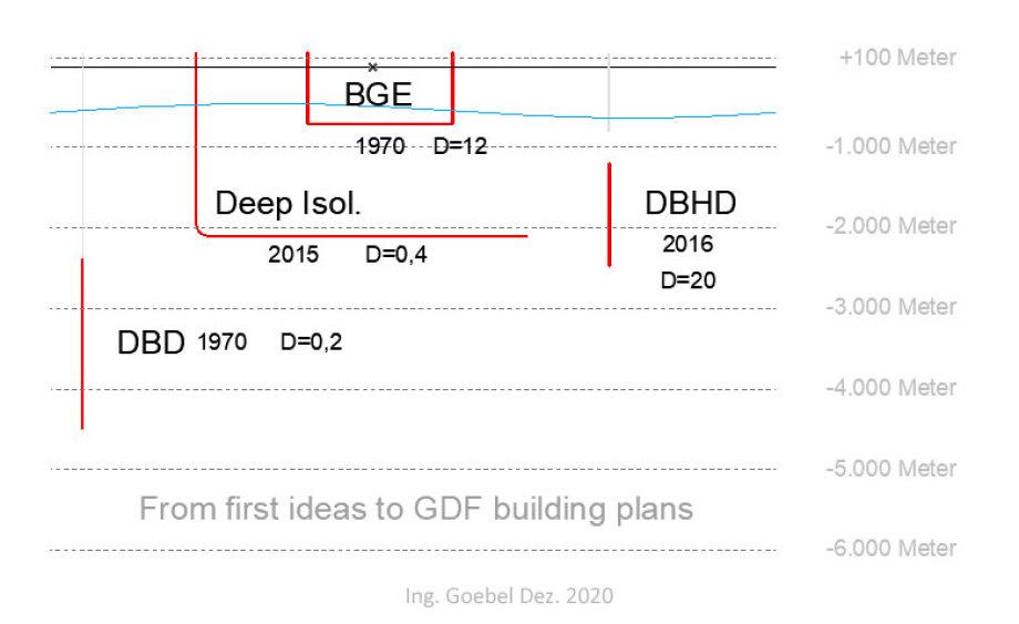 Deep Isolation, BGE und DBHD Endlager-Konzepte im Vergleich