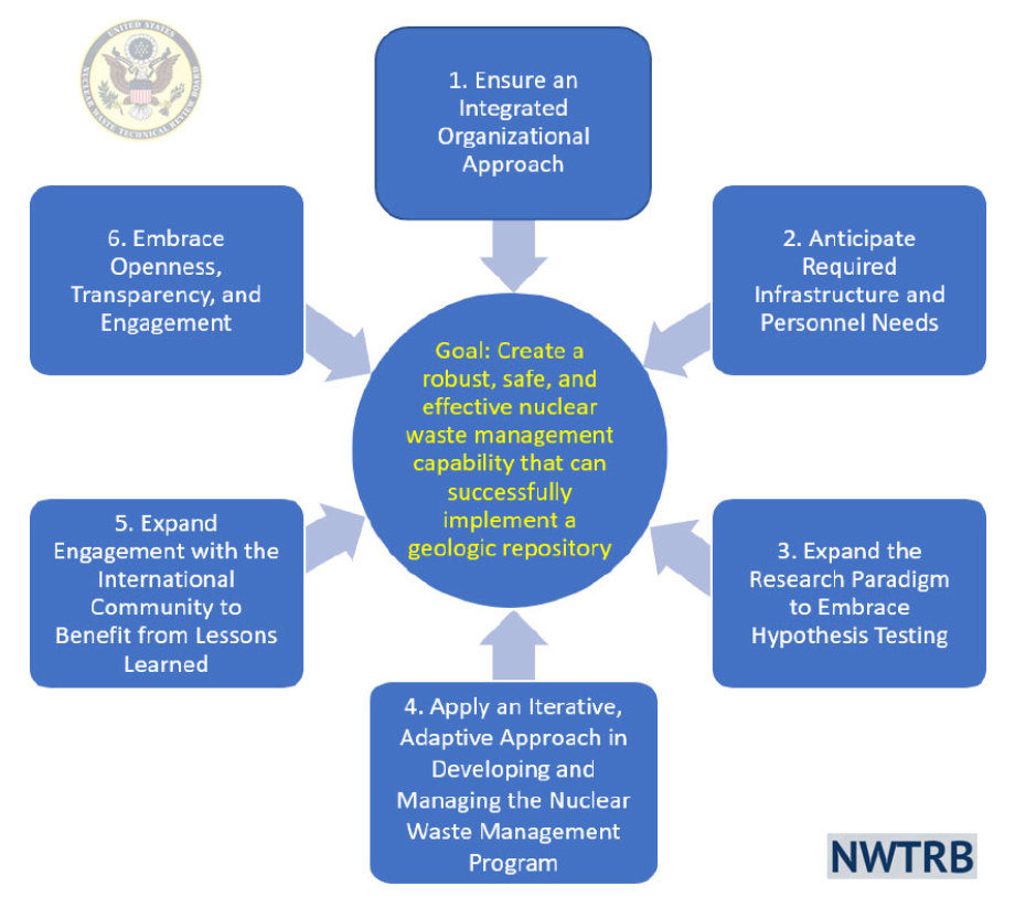 6 points plan by US NWTRB - some older university people - as i said