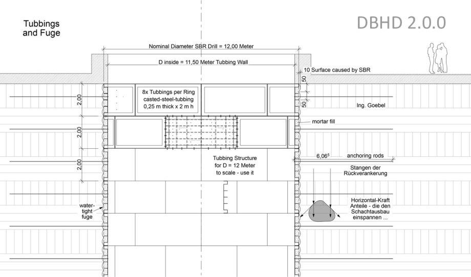 Ausführungs-Planung des Zugangs-Schacht-Ausbaus für DBHD 2.0.0 Endlager