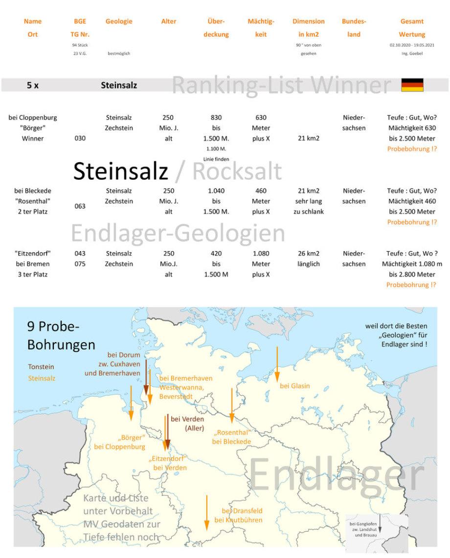 Vorschaubild zur Ranking .pdf Liste Steinsalz Geologien für DBHD Endlager in Deutschland