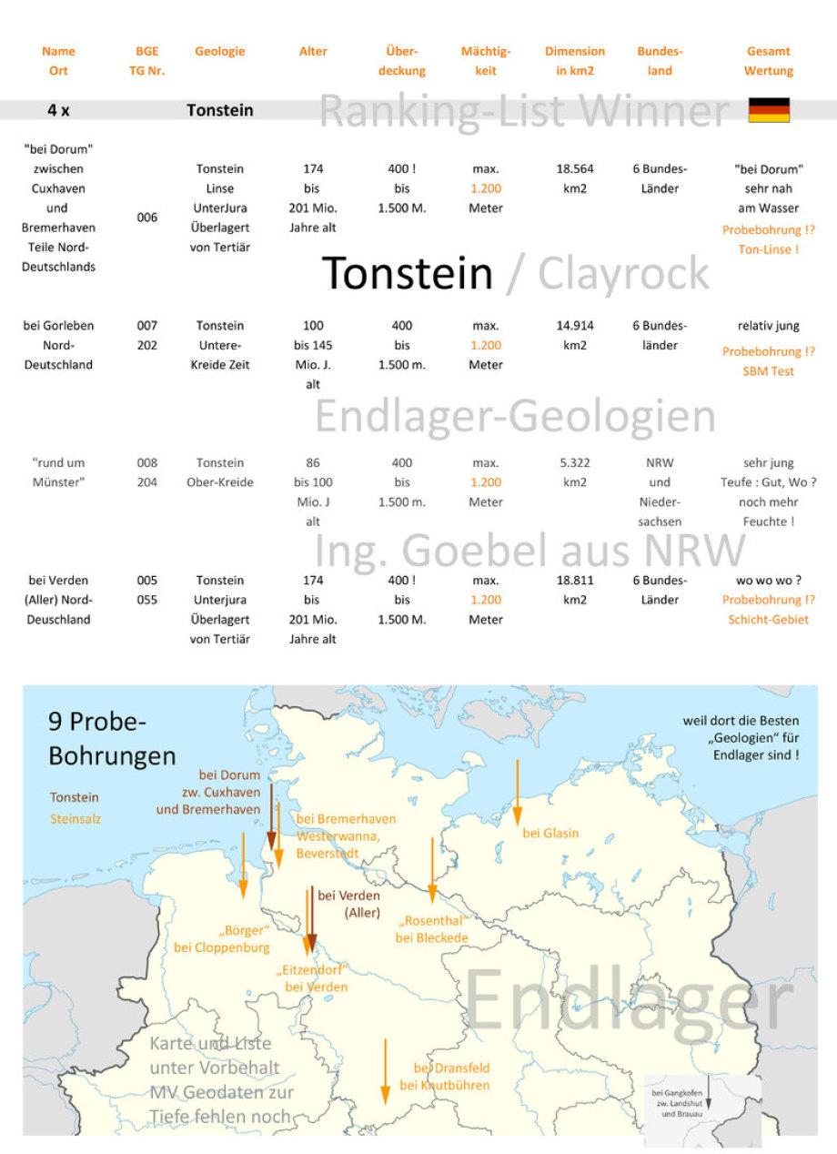 Vorschaubild zur Ranking .pdf Liste Tonstein Geologien für DBHD Endlager in Deutschland
