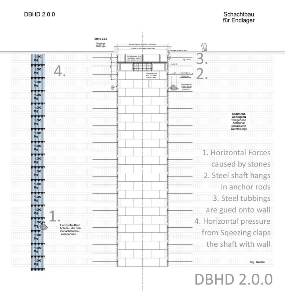 >>> The heavy steel construction shaft is clamped back from the mountain shortly after drilling - See the 4 forces that take place - You have to calculate that - The total weight of the steel construction shaft can be added in the request list. - The draw