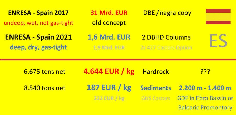 Enresa 2021 GDF DBHD 2.0.1 ES - Viva Espana