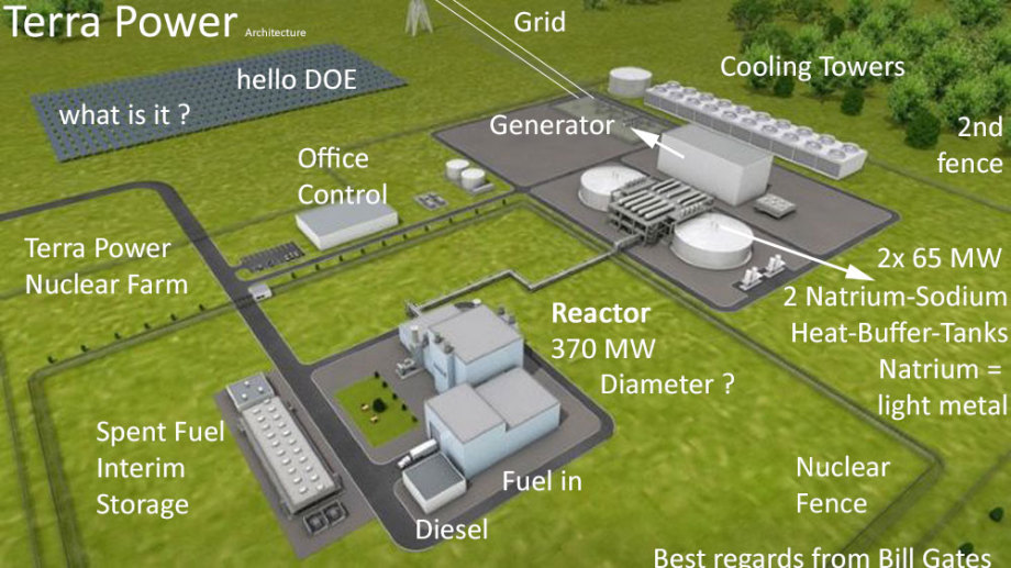 >>> Terra Power SMR - you can see everything - the system is shown - to scale - probably completely - they do step by step - Such an ugly but useful power station - a bit more architecture please - #TerraPower #SMR #Reactor #Concept #Natrium
