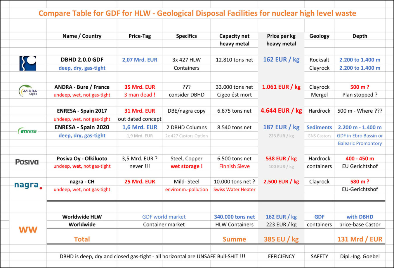 >>> Compare table GDF Projects Europe - Project Name - Capacity - Depth - Price per kg HLW - Remarks - Hits - #GDF #Endlager #Vergleich #Tabelle #Compare #Table #pdf #download #IngGoebel #DBHD