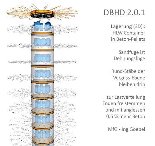 >>> DBHD 2.0.1  Lagerung (3D) : HLW Container in Beton-Pellets  Sandfuge ist Dehnungsfuge  Rund-Stäbe der Verguss-Ebene bleiben drin  zur Lastverteilung Enden freistemmen und mit angiessen 0.5 % mehr Beton  MfG - Ing Goebel