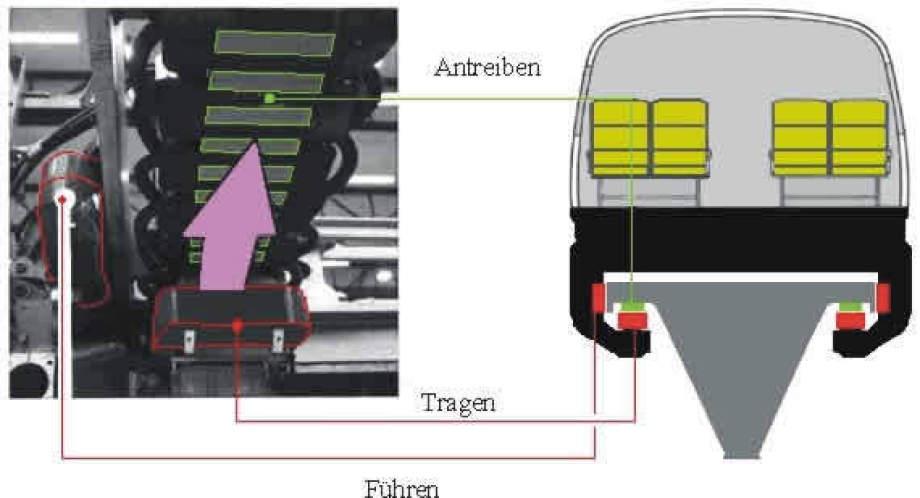 Antrieb und Steuerung im Gleis - Karlsruhe Institut of Technology - KIT Karlsruhe hat dokumentiert